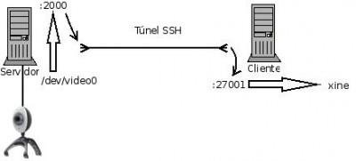 Diagrama de la instalación