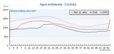 Agua embalsada en Córdoba