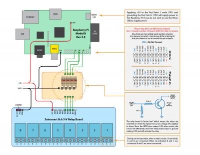 Diagrama de conexión GPIO Rasbperry Pi a relés