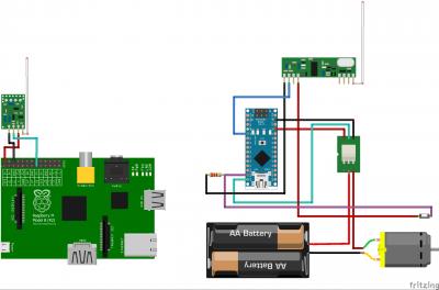 Diagrama de control RF del sistema de riego con Raspberry y Arduino