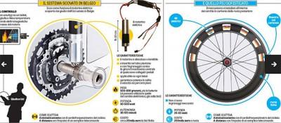 Sistemas de dopaje mecánico