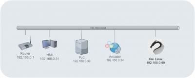Diagrama de la red