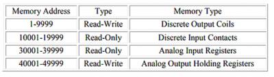 Tipos de registros de memoria en función de su dirección