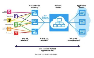Estructura de una red LoRaWan