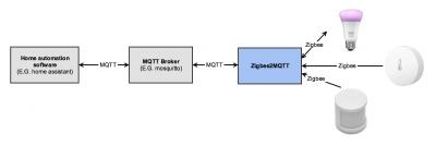 Arquitectura de zigbee2mqtt