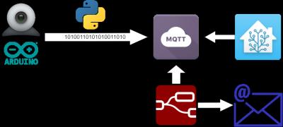 Esquema general del envío de imágenes por MQTT